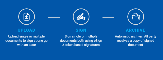 Digitally Sign PDF Documents